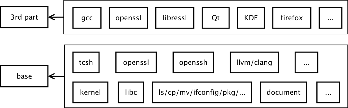 FreeBSD Overview